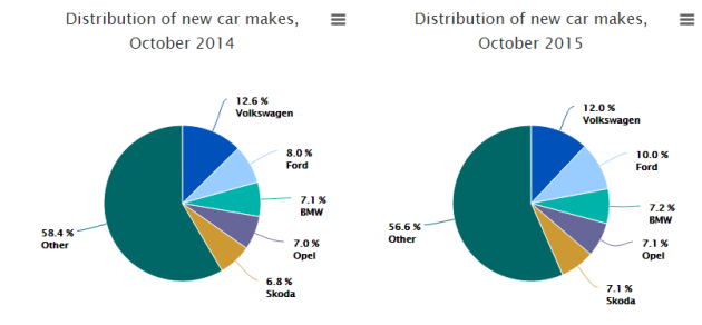 cso figures on cars