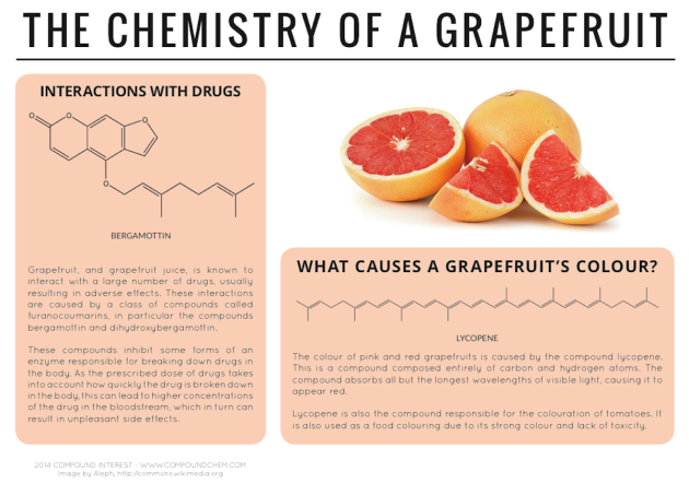 Why Can T You Drink Grapefruit Juice With Some Medications