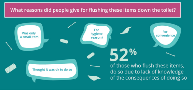 Condoms, tampons and cigarettes: things Irish people are flushing ...