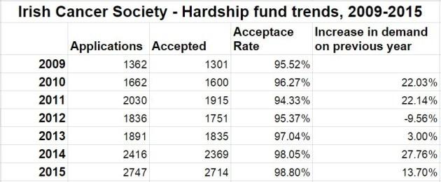 hardshipfundtrends