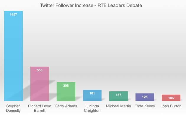 rte-leaders-debate-followers