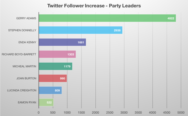 GE16-Follower_Increase-Leaders-Numbers