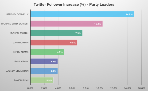 GE16-Follower_Increase-Leaders