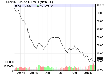 oil price chart 26 feb