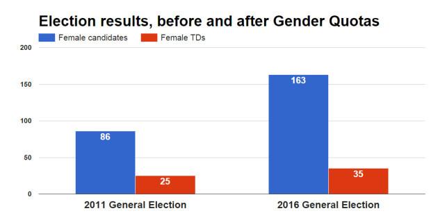 femalecandidatesTDs
