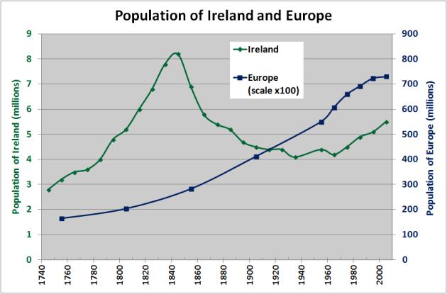 IrelandEuropePopulation1750
