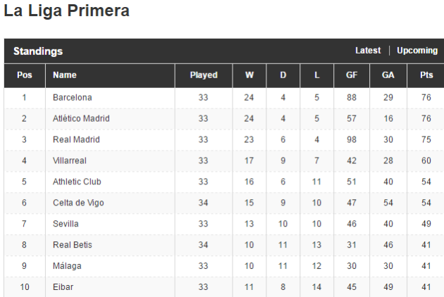 Explainer Its A Massive Night In La Liga And Heres Why The - La liga fixtures table