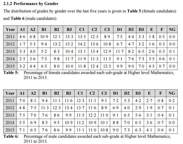 gender a1