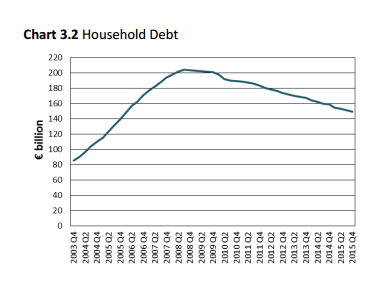 household debt decrease
