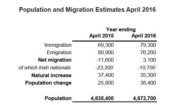 Ireland reports net immigration for first time since 2009