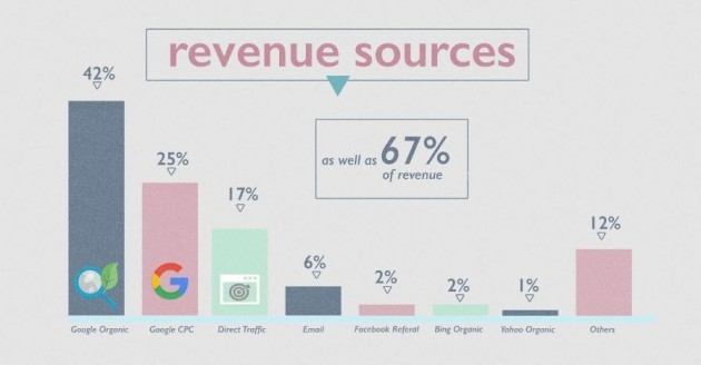 wolfgang revenue sources