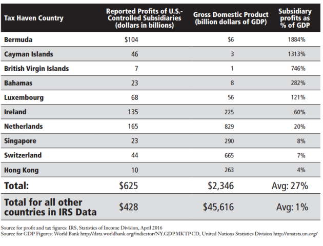 tax haven profits by country