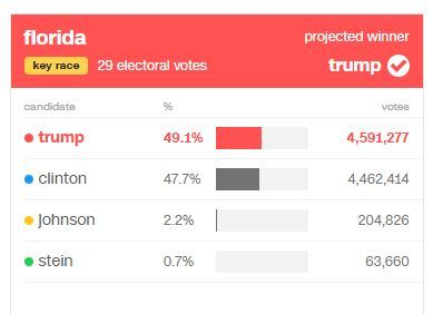 cnn vote