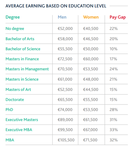 Research paper gender pay gap