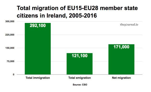 migration2005_2016