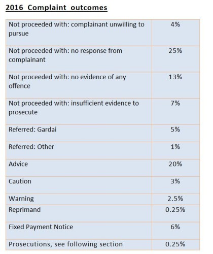 taxi complaint outcomes