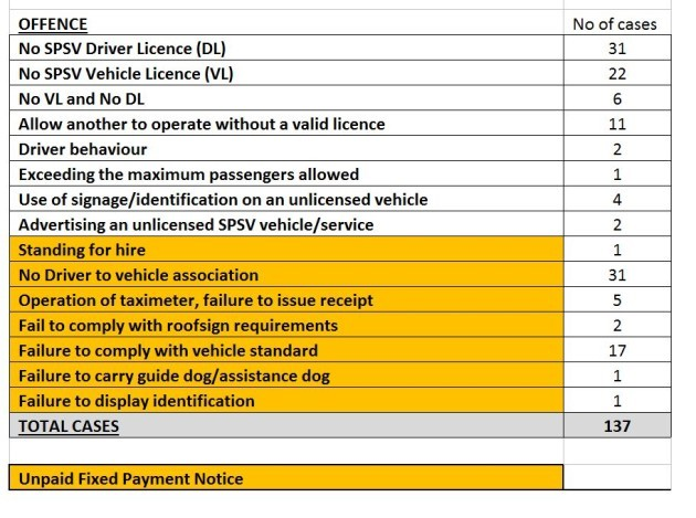 taxi offences