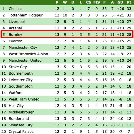 home away premier league table