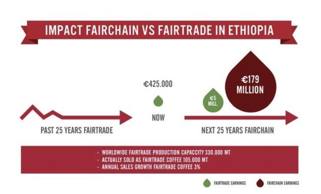 fairchain graph