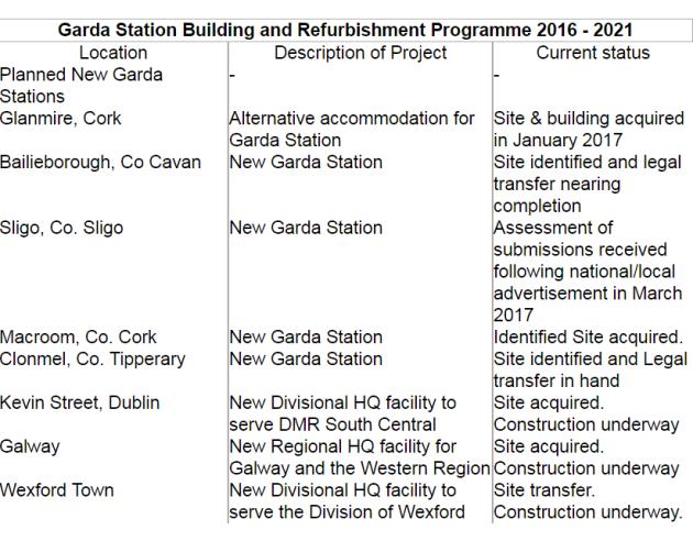 Garda Stations