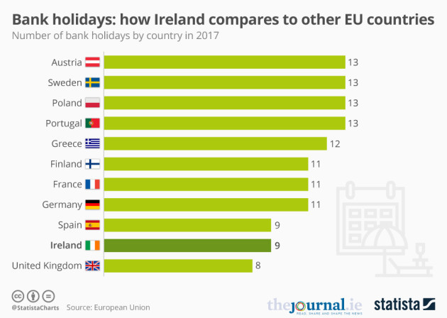 Bank holidays heres how ireland measures up compared to other eu bank holidays heres how ireland measures up compared to other eu countries swarovskicordoba Images