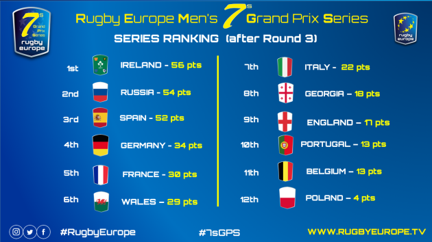 series_ranking_after_3rd_leg