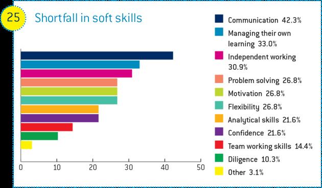 graduates lacking soft skills employers warn