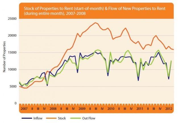 Rentals Illustrated Properties