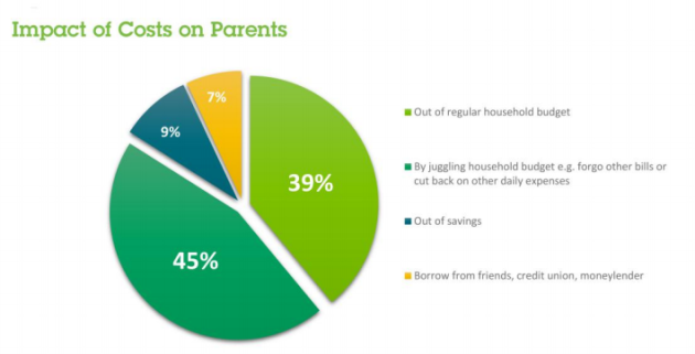 Parents Costs