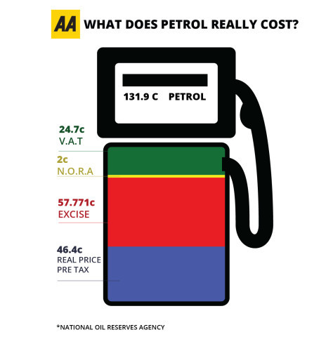 AA Cost Of Motoring Cost Of Petrol