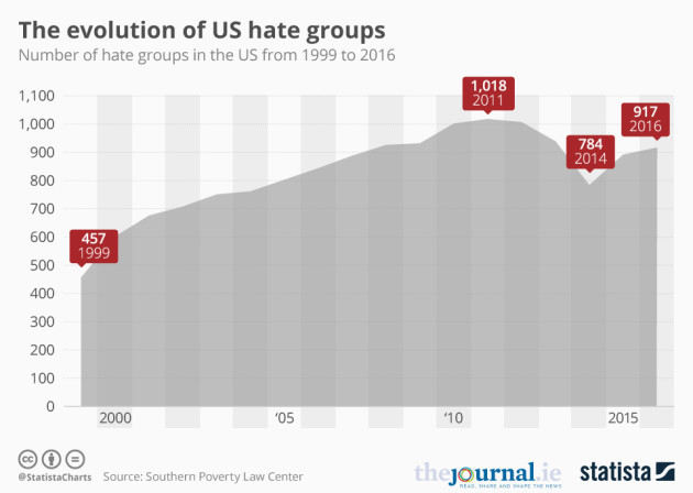 56 hate groups operate in region, 2 in the metro