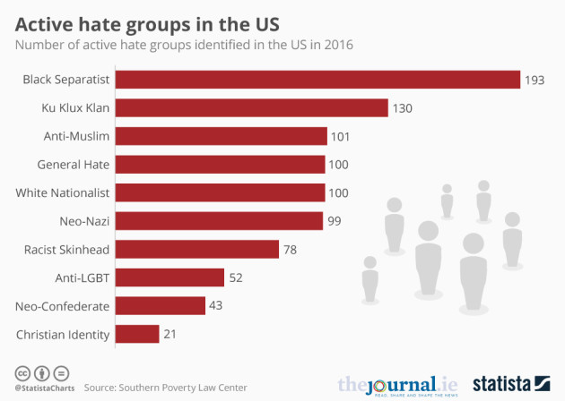 Registered hate groups across United States near historic high