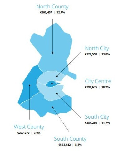 Rents in the county rise by more than 15 per cent