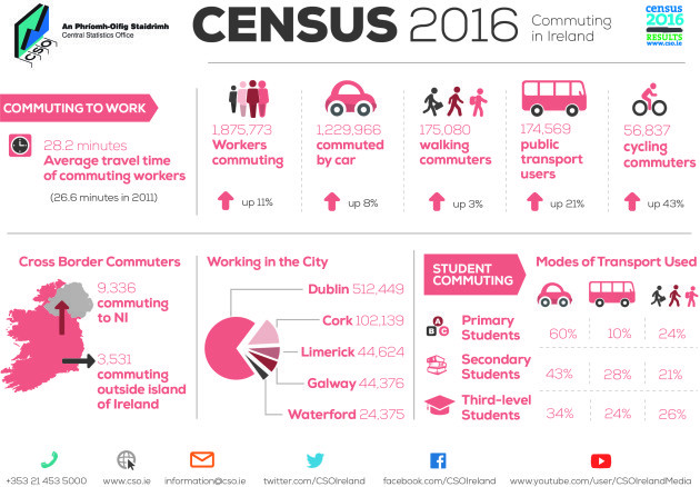 Infographic - Profile 6 Commuting in Ireland