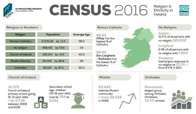 Catholicism falls in Louth as those without a religion jumps 80%