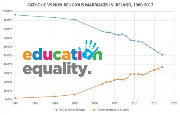 Catholic vs non-religious marriages in Ireland 1980-2017