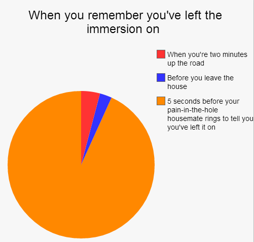 17 Pie Charts We Can All Identify With The Daily Edge