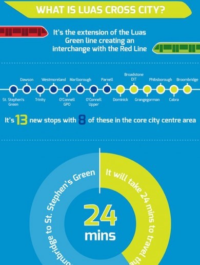 Infographic: What is the Luas Cross City?
