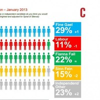 Support for Fine Gael holding up in latest Red C poll, slight drop for Labour