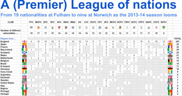 These brilliant graphics show us the breakdown of nationalities at different PL clubs