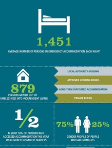 New infographic shows extent of homeless problem in Dublin area