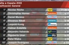 Nicolas Roche takes overall lead at Vuelta a Espana