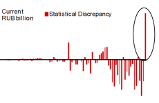 This graph shows that data on Russia's economy could be very inaccurate
