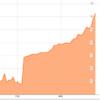 Bond prices surge again after Portuguese budget defeat