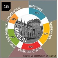 Dublin is friendlier for students than Tokyo, Barcelona and New York