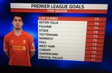 This Sky graphic sums up how good Luis Suarez is this season