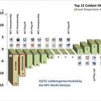 Chart of the Day: The coldest NFL games ever played