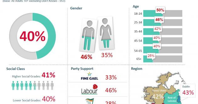 Who is most likely to support the legalisation of marijuana in Ireland?