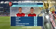 Arsenal haven't lost a full game that Mertesacker and Koscielny have played together in 2 years
