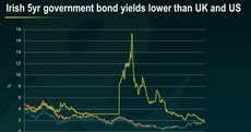 One stunning Irish bond chart tells the whole story